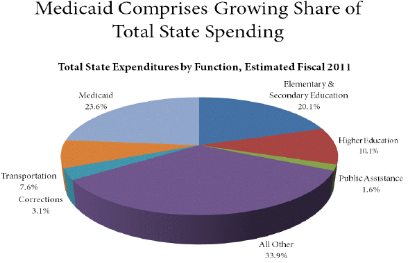 Medicaid-comprises-growing-share-of-total-state-spending.png